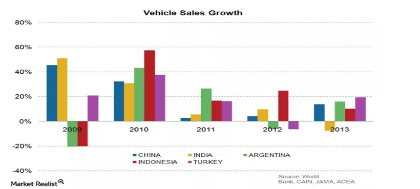 vehicle-sales-growth