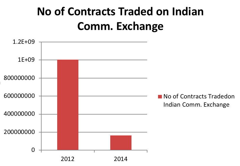 Fig. 3.2 No of Contracts Treaded on Indian Comm. Exchange